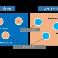 Emulsionstypen: Zusammensetzung einer Öl-in-Wasser-und einer Wasser-in -Öl-Emulsion.